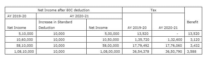 budget 2019, piyush goyal, finance minister of india, prime minister of india, tax payers, income tax of india,  middle class, narendra modi
