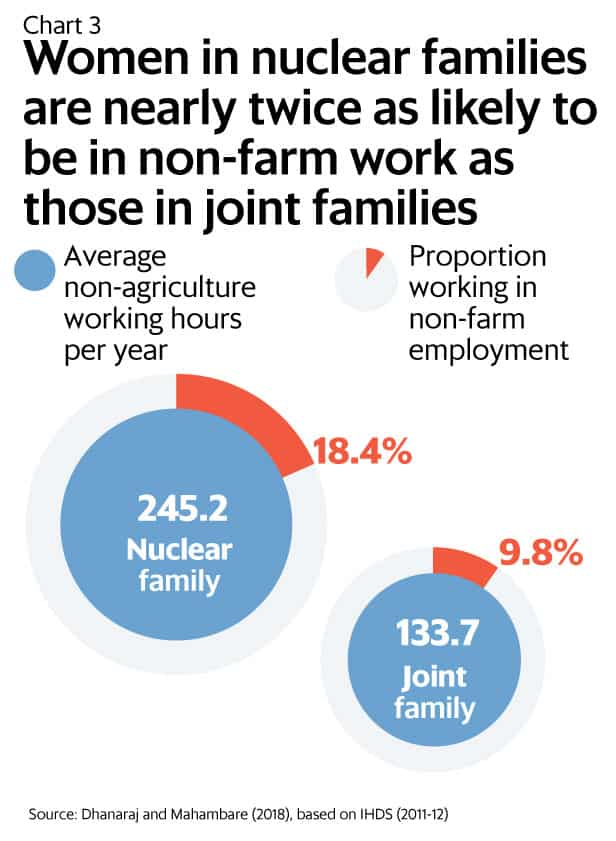 Great Indian Family doesn't help working women