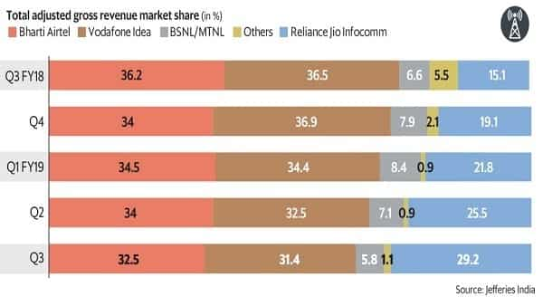 Airtel and Vodafone Idea continue to cede ground to Reliance Jio, with market share losses in two consecutive quarters for both companies. (Mint)