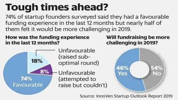 74% of startup founders surveyed said they had a favourable funding experience in 2018 but nearly of them felt it would be more challenging in 2019. (Paras Jain/Mint)