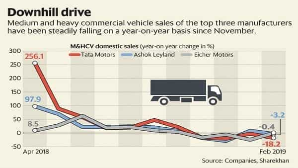 Headwinds in Indian economy dim prospect of healthier truck