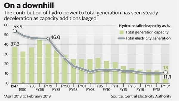 The contribution of hydropower to total power generation has seen a steady deceleration as capacity additions lagged. (Sarvesh Kumar Sharma/Mint)