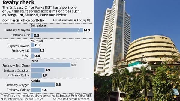 The Embassy REIT has a portfolio of 32.7 million sq.ft spread across major cities of Bengaluru, Mumbai, Pune and Noida. (Naveen Kumar Saini/Mint)