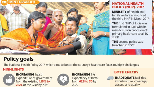 While the policy aims to be a guiding document for the government, it has several challenges. Photograph by Mint; Graphic by Paras Jain/Mint