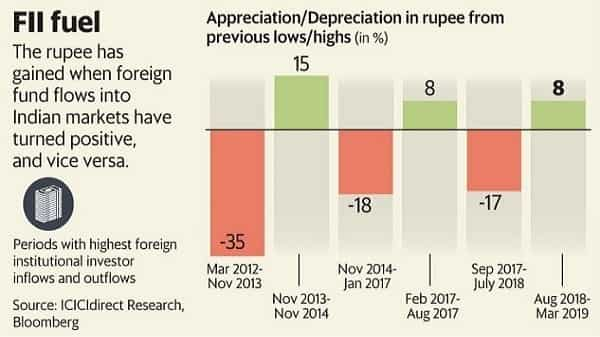 Rupee's relief rally unlikely to sustain even if fears of US recession recede