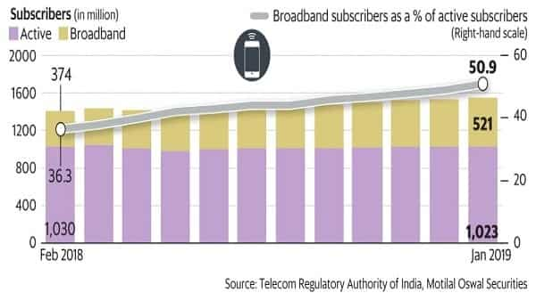 In absolute terms, the number of wireless broadband users has risen from 154 million in August 2016 to 521.8 million in January 2019. (Vipul Sharma/Mint)