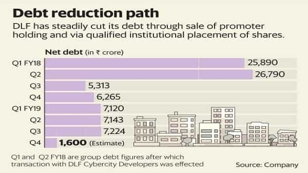 Success of DLF QIP shows paying off debt does pay off
