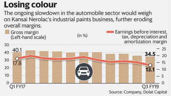 The ongoing slowdown in the auto industry would weigh on Nerolac's industrial paints business, further eroding overall margins. (Sarvesh Kumar Sharma/Mint)