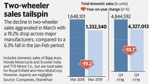 Two-wheeler sales tank in March, casting a gloom on FY20 forecasts