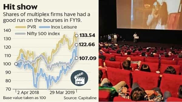 The rise in Inox Leisure and PVR stocks indicates investors are capturing a good share of the optimism on box-office collections. (Vipul Sharma/Mint)