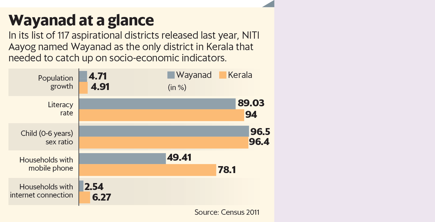 Can Rahul Gandhi's NYAY give justice to Wayanad's poor?