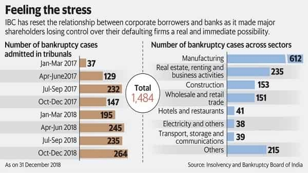 The Insolvency and Bankruptcy Code has reset the relationship between corporate borrowers and banks as it made major shareholders losing control over their defaulting firms a real and immediate possibility. (Vipul Sharma/Mint)