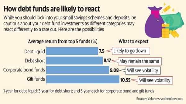 Investors in systematic transfer plans of liquid funds may consider switching to other options. (Mint)