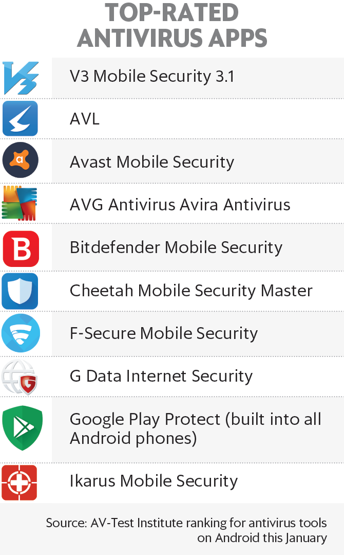 How effective is the antivirus app on your smartphone?