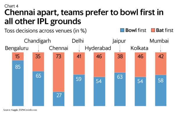 Why teams are preferring to bowl first in IPL