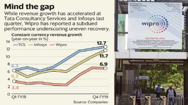 While revenue growth accelerated at TCS and Infosys in Q4, Wipro has reported a subdued performance underscoring uneven recovery. (Naveen Kumar Saini/Mint)