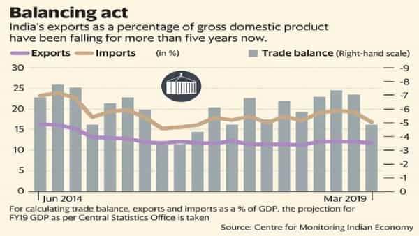 India needs to fix weak exports as oil poses risk for trade deficit