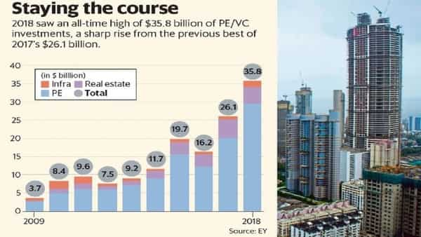 Infrastructure, real estate seen driving PE/VC deals in India in 2019