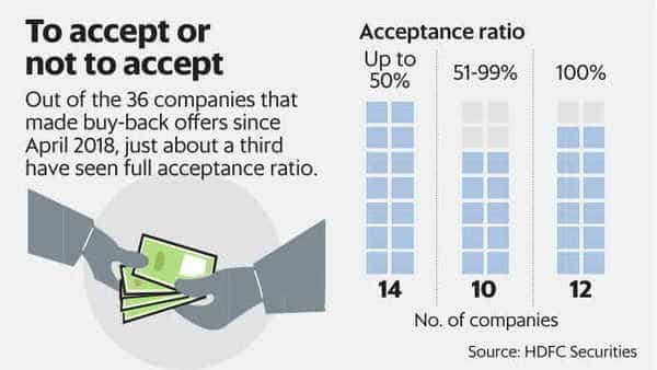 If the acceptance ratio is less than 100%, investors who bought in the market may have to sell at a lower rate in the market. And that could lower returns or even result in losses. (Naveen Kumar Saini/Mint)