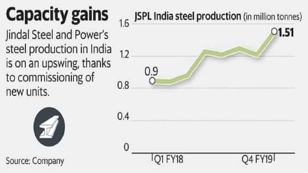 JSPL's steel production in India is on an upswing, thanks to commissioning of new plants. (Vipul Sharma/Mint)