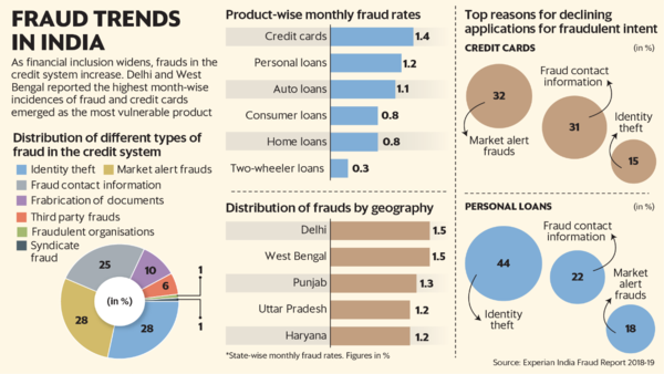 Frauds Within Credit System On A Rise Report