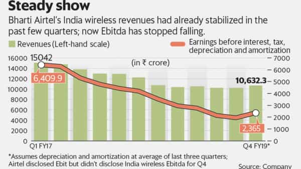 Bharti Airtel's positive March quarter earnings will cheer