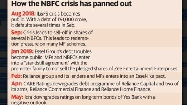 The ripple effect of the NBFC crisis on the economy