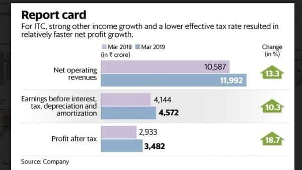 ITC's March quarter results fail to give its investors a high, yet again