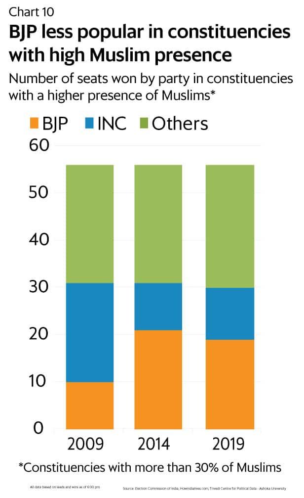 Ten charts that explain the 2019 Lok Sabha verdict