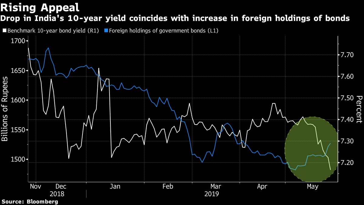 """Foreign funds """"have no choice but to look at India now,"""" said Lakshmi Iyer, chief investment officer for debt at Kotak Mahindra Asset Management Co"""
