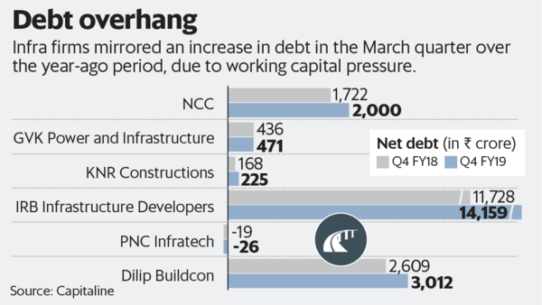 As debt levels inch up for road developers, time for investors to