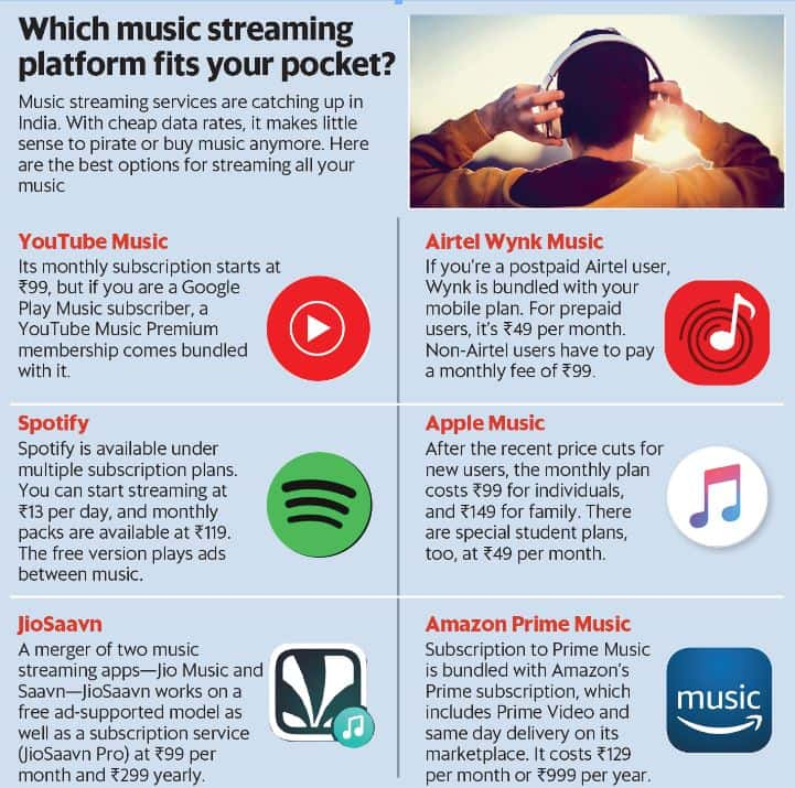 Which music streaming platform fits your pocket?