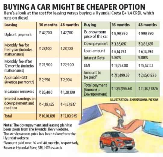 Wheels for a steal: To buy or to rent? | LiveMint