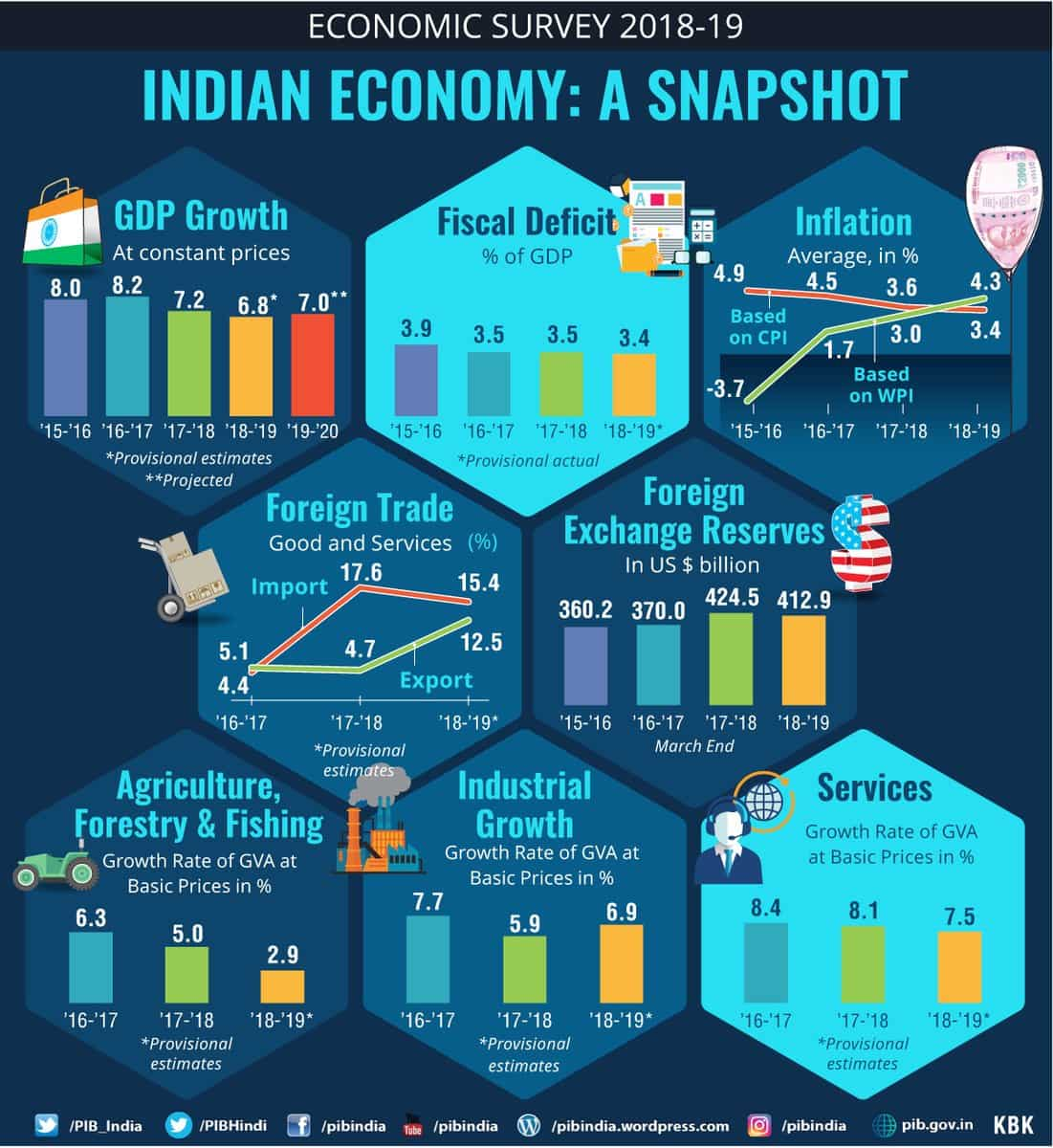 Fiscal deficit of 3% of GDP by FY 2020-21 & central government debt to 40% of GDP by 2024-25 is targeted in the Economic Survey.