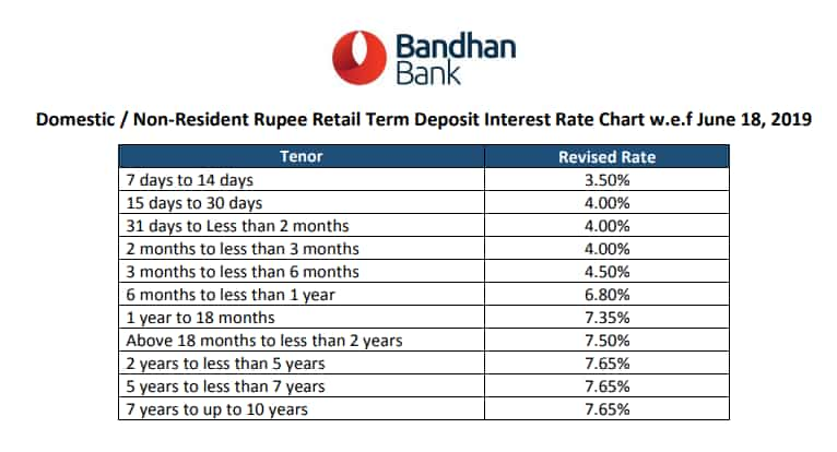 The bank revised the FD rate on 18 June 2019.