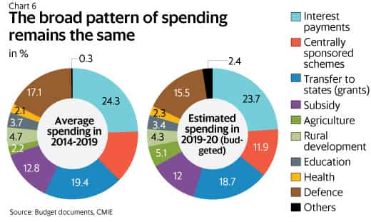 The story of budget 2019, explained in 10 charts