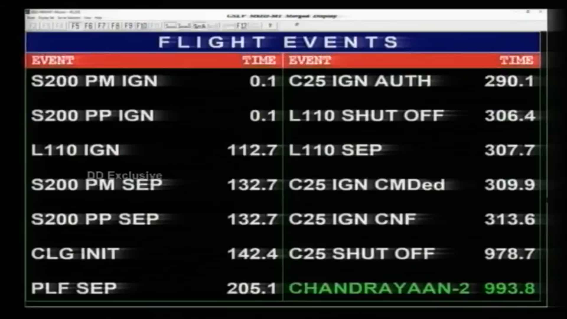 Chandrayaan-2 launch highlights : In leap for ISRO, India