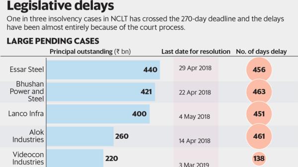 Govt's new 330-day deadline may not ease resolution bottlenecks