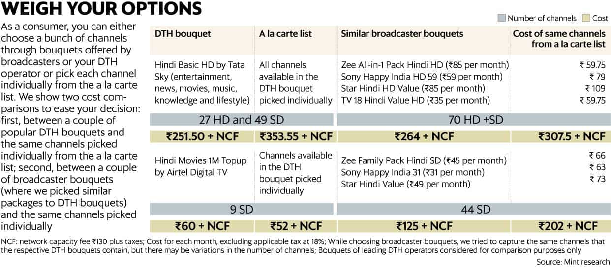 DTH bills surging? Here's how to control the costs