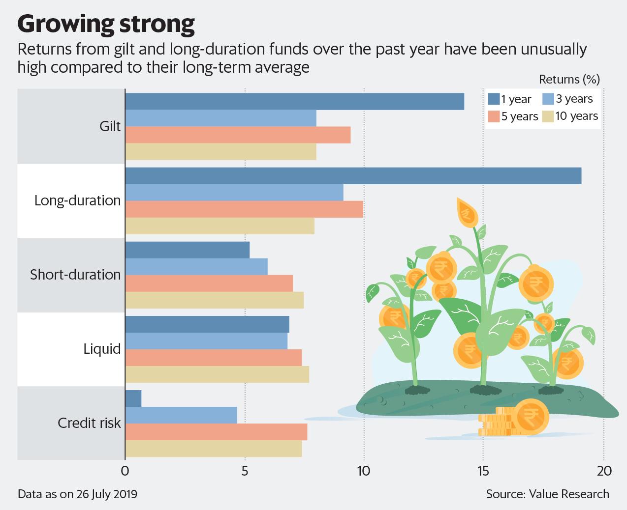 Long-term debt funds gain, but should you buy?