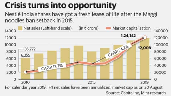 Nestlé India's stock performance shows the Maggi crisis is far behind