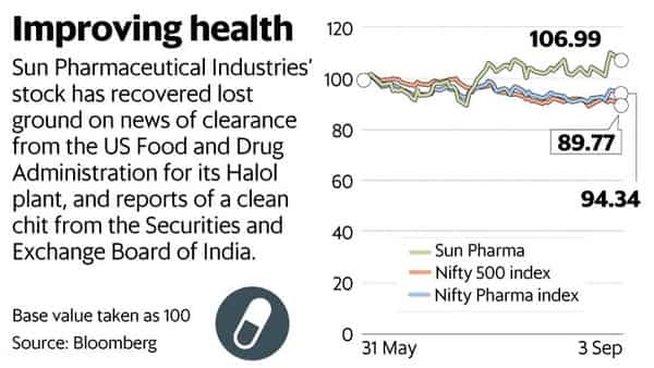 Sun Pharma: investors relieved, but stock's upside may be capped
