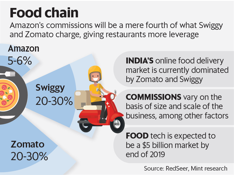 Amazon India raises food delivery stakes with low restaurant