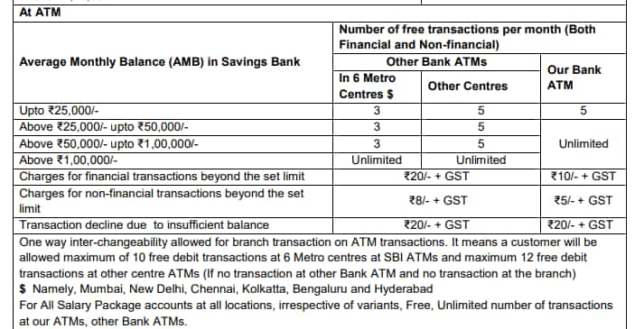 SBI new ATM withdrawal charges.