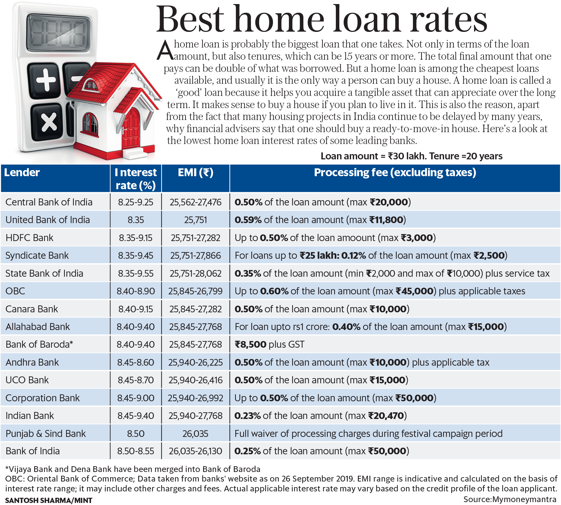 Best Home Loan Interest Rates Top 15