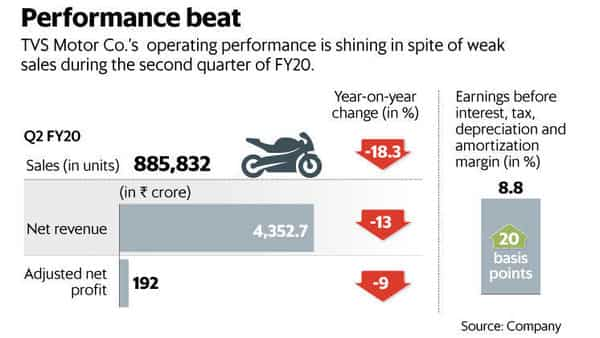 Given the rock-bottom expectations from auto firms, investors were evidently surprised by the better-than-expected operating performance (Graphic: Naveen Kumar Saini/Mint)