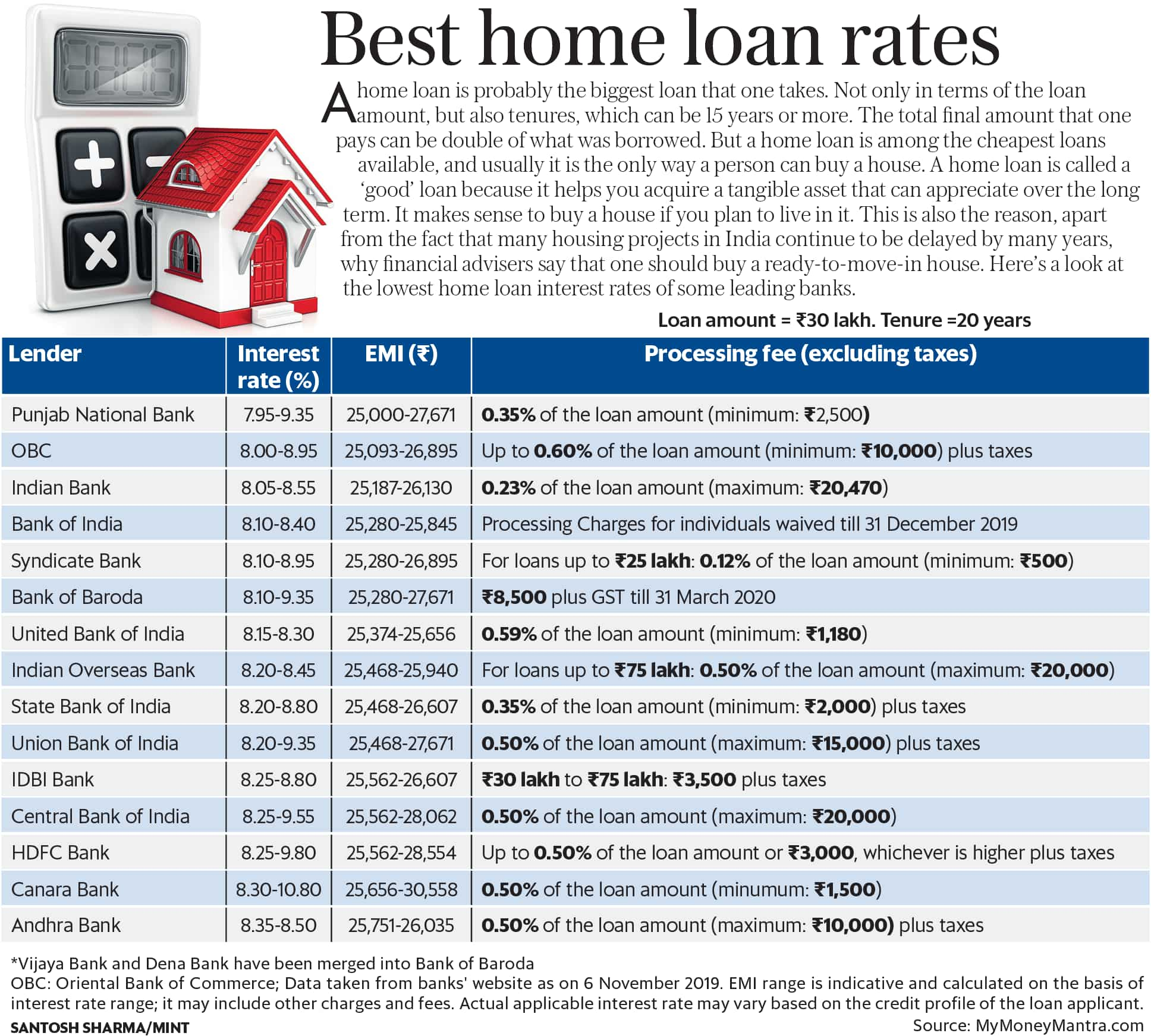 Here's a look at the latest home loan interest rates