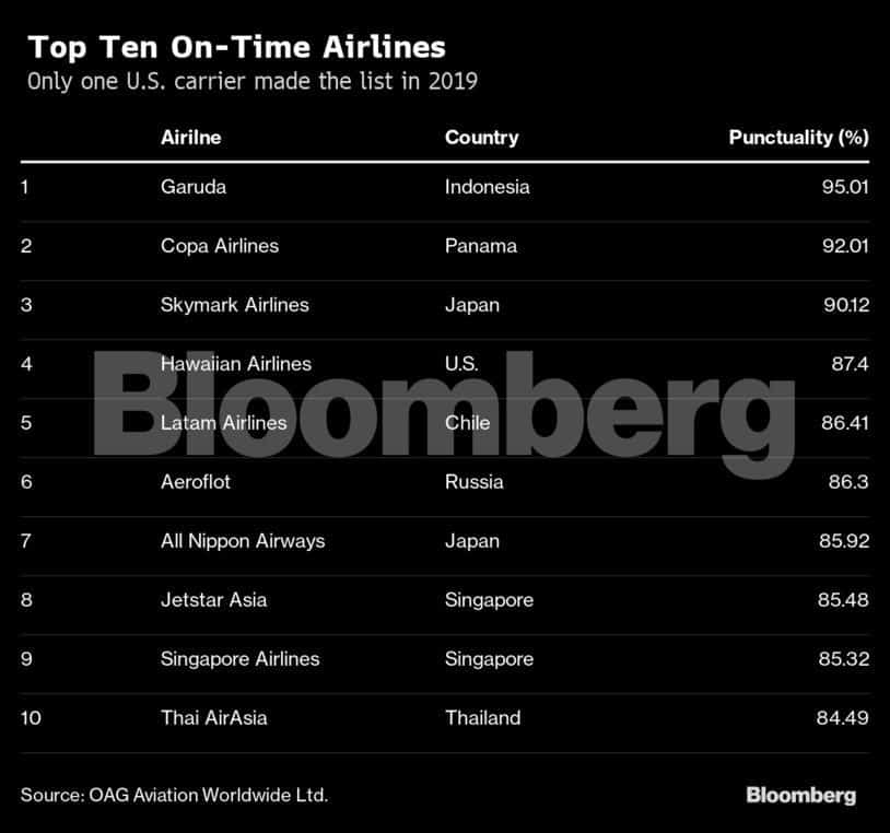 Top Ten On-Time Airlines