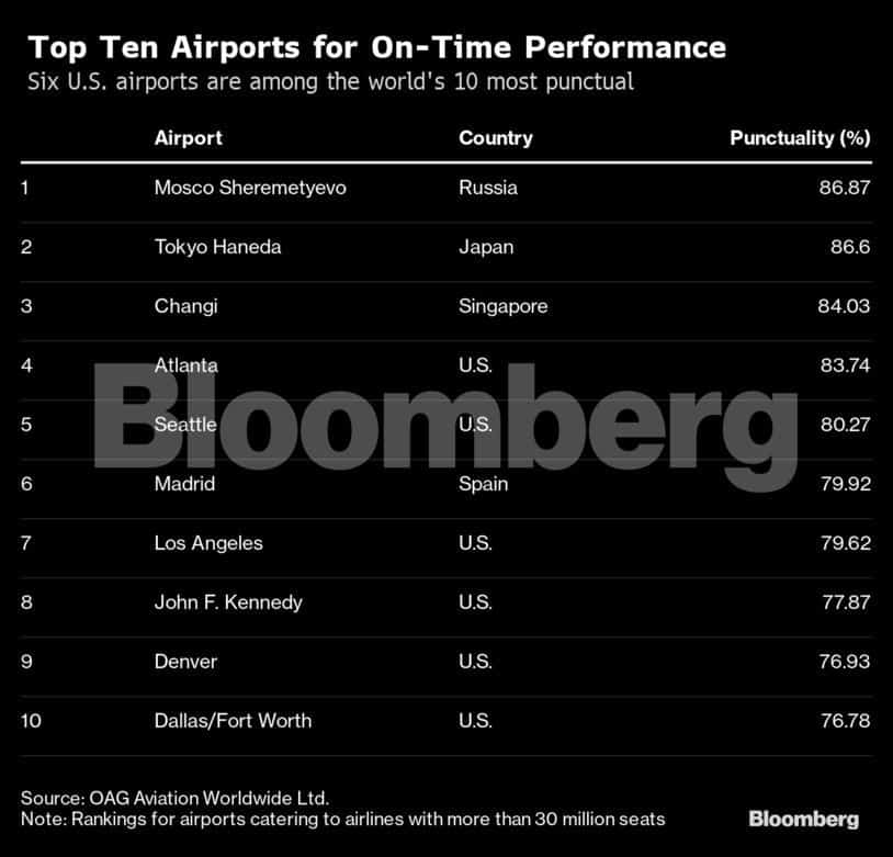Top 10 airports for on-time performance
