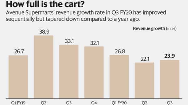Graphic by Santosh Sharma/Mint